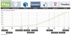 페이스북의 연도별 사용자수 증가와 출시된 서비스를 비교한 인포그래픽^^