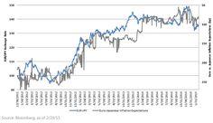 EURJPY and Euro-Japan 5y5y breakevens
