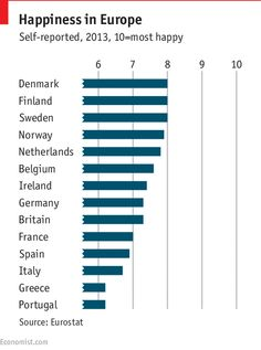 Happiness in Europe Positive Psychology, Happy People, Extra Money, Finland, Belgium, Norway, Sweden, Life Is Good, Greece