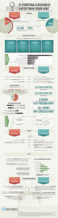 Is starting a business safer than your job? #infographic