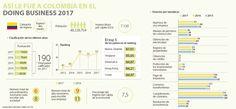 Colombia avanza en condiciones para hacer negocios