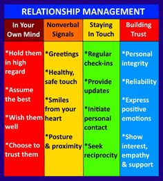 Four areas of relationship management, the fourth and final component of emotional intelligence which culminates in integrity and building trust in a relationship.