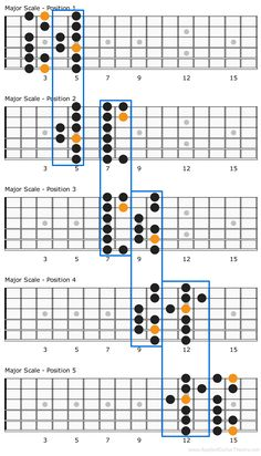 In this lesson we will take a look at major scale patterns, positions and essential theory for this foundational guitar scale. Guitar Scale Patterns, Guitar Scales Charts, Guitar Chords And Scales, Learn Guitar Chords, Guitar Chords Beginner, Guitar Chord Chart, Learn Guitar Scales, Guitar Classes, Music Theory Guitar