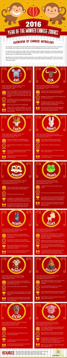 2016 is the Year Of The Monkey. What will be the predictions for your Career, Wealth, Love and Health in 2016? #ChineseZodiacs lemon-film.com/...