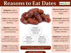Health benefits of dates are uncountable, as this fruit is affluent in natural fibres. Dates are eve Health Benefits Of Dates, Coconut Health Benefits, Copper Benefits Health, La Constipation, Valeur Nutritive, Bone Health, Eyes Health, Fibres, Nutrition Education