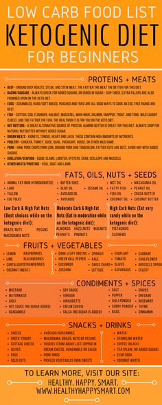 ketogenic food list PDF infographic – low carb clean eating, lose weight, get healthy. Grocery List, shopping list for beginners. - Keto Diet Food List Guide - What to Eat or Not Eat Ketogenic Food List, Low Carb Food List, Ketogenic Diet For Beginners, Diet Food List, Low Carb Diet, Ketogenic Recipes, Food Lists, Diet Recipes, Diet Tips