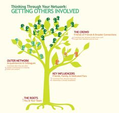 Using your Network for #Fundraising Ideas