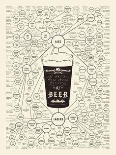 Choisir sa bière