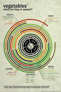 Get Seasonal: The Most Useful Food Infographics Around http://su.pr/1LYNZ2