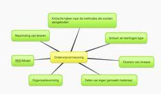 Martijns mindmap over het college van Marco Snoek