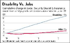 Scary Chart of the Day: Disability Vs. Jobs - Disability - Fox Nation