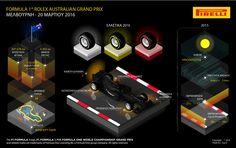 F1: Πρεμιέρα στην Αυστραλία