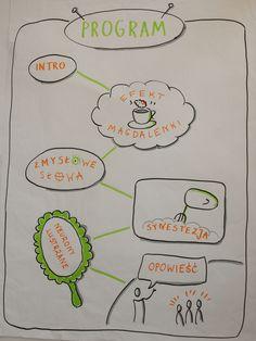 Program szkolenia na temat wyobraźni zmysłowej.