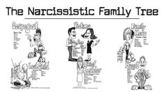The typical adult from a narcissistic family is filled with unacknowledged anger, feels like a hollow person, The Narcissistic Family Tree