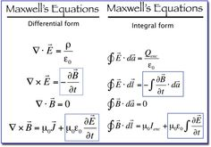 Maxwell's Equations in Differential and Integral form.