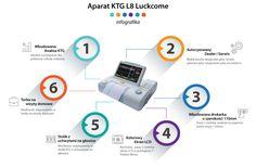 Kardiotokograf - Aparat KTG L8 Luckcome