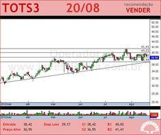 TOTVS - TOTS3 - 20/08/2012 #TOTS3 #analises #bovespa