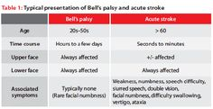 Typical presentation of Bell's palsy and acute stroke Nerve Palsy, Motor Cortex, Trouble Swallowing, Facial Nerve, Emergency Medical Services, Cranial Nerves, Double Vision, Facial Muscles, Emergency Medicine