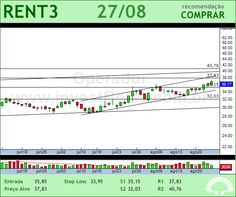 LOCALIZA - RENT3 - 27/08/2012 #RENT3 #analises #bovespa