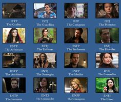 can't necessarily relate to my own so much. But the others (especially ENTJ, ISTJ, ISFJ, and ENFP) are perfect. Apparently a lot of Once Upon a Time characters are pretty mush stereotypes of MBTI