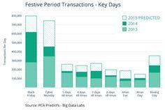 Festive Period Transactions - Key Days