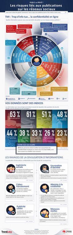 Infographie sur les niveaux de confidentialité dans les médias sociaux et les expositions à votre vie privée.
