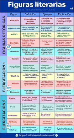Teach Me Spanish, Spanish Teaching Resources, Spanish Language Learning, Teaching Tips, Spanish Lessons, Book Writing Tips, Writing Skills, Teaching Techniques, Spanish Vocabulary