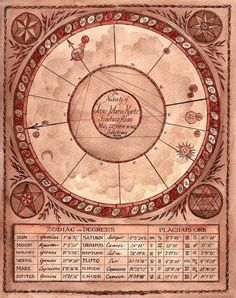 Hand Painted Astrological Chart