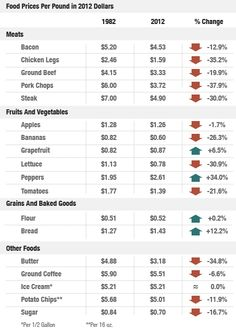 Price List in 2012 Dollars. Think about where your food comes from. Do not buy blindly. Choose carefully. Why are food prices dropping? What is the quality of our food?