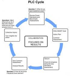 Sample Plc Training Agenda  Rti    Professional