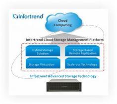 Bereit für die Cloud: Datenspeicher von Infortrend