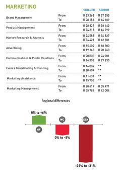 Marketing Salaries