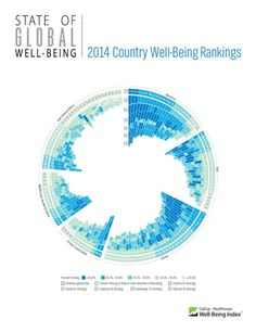 Global Well-Being Index
