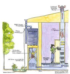 Retrosuburbia: Water Tank and Cool Cupboard