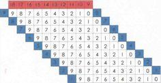 tutorial & pdf Diy Montessori, Periodic Table, Diagram, Pdf, Periodic Table Chart, Periotic Table