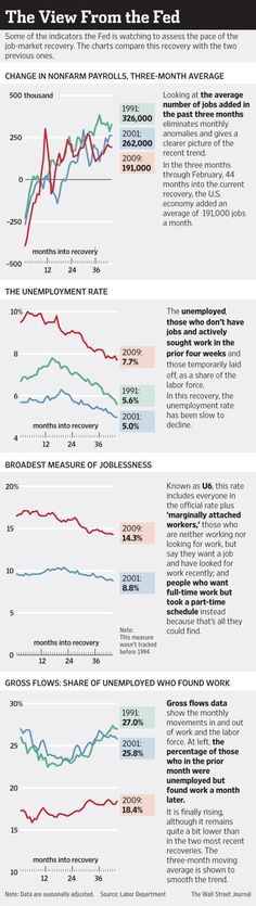 Some of the indicators the Fed is watching to assess the pace of the job-market recovery Marketing Jobs, News Articles, Social Justice, Economics, Assessment, Recovery, February, Chart, Graphics