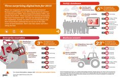 #Infographic: Three surprising digital technology investments trends for 2015 #Technology #PwC