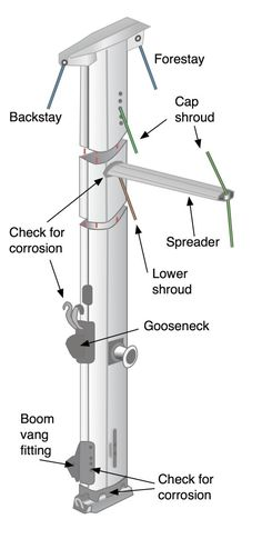 Rig check – How to Prevent Failure at Sea.