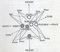 Rudolf Laban - was a dance artist and theorist who inventented a graphical system of analysing and recording movement known a. Teaching Theatre, Body Craft, Creative Arts Therapy, Dance Dreams, Isadora Duncan, Dance Choreography, Dance Movement, Contemporary Dance, Compass Tattoo