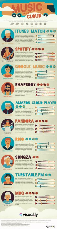 """Much like the Rock N Roll Hall of fame, the cloud music scene is full of rockstars with unique personalities. Here we """"break down the band"""" and the features that make each one worth a listen. Below is a lovely infographic about music in the cloud. Marketing, Mundo Musical, Google Music, Web Social, Music Promotion, Music Store, Music Education, Music Class, Science Education"""