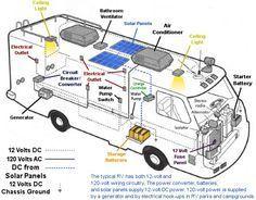 Rv dc volt circuit breaker wiring diagram power system on an rv electrical wiring diagram rv solar kits solar caravan and rv mount power swarovskicordoba Choice Image