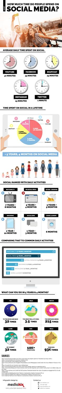 How Much Time Will the Average Person Spend on Social Media During Their Life? (Infographic) - Influencer Marketing - Ideas of Sell Your House Fast - How Much Time Will the Average Person Spend on Social Media During Their Life? Inbound Marketing, Marketing Trends, Marketing En Internet, Influencer Marketing, Marketing Digital, Content Marketing, Online Marketing, Social Media Marketing, Marketing Strategies