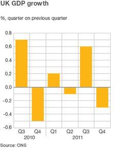UK economy on recessionary knife-edge