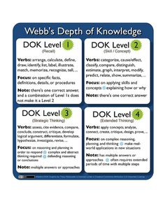 DOK by wwwatanabe, via Flickr Instructional Coaching, Instructional Strategies, Instructional Design, Teaching Strategies, Teaching Resources, Teaching Ideas, Differentiated Instruction, Health Resources, Teaching Art