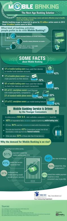 Mobile Banking – The Next Age Banking Solution [Infographic] – Finance - Fin. Mobile Banking – The Future Of Banking, Virtual Private Server, Software, Google Plus, Mobile Marketing, Data Science, Inbound Marketing, Age, Accounting