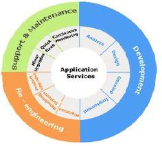 Web Development Company : offering Web Application Development, web applications, web application developers, web development in India. Web Application Development, Web Development, Web 2, Professional Services, Improve Yourself, Innovation, Ads, Technology, Marketing