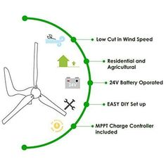 MPPT charge controller included + automatic and manual breaking system & Amp meter. Landscaping Software, Landscaping Company, Windmill Generator, Landscaping Around Deck, Small Solar Panels, Nuts And Washers, Solar Panel Kits, Landscape Design Plans