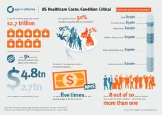 Health Care Cost Infographic |Check out Nutritional Wellness Products|Click…