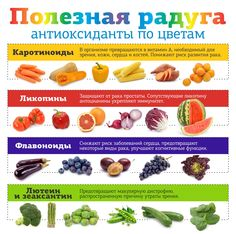 Антиоксиданты всех цветов