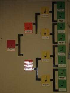 When I was a girl, my music teacher used wooden blocks to illustrate this concept. I like the wall chart, too. My Music Teacher, Music Bulletin Boards, Middle School Music, Thinking Maps, Elementary Music, Elementary Library, Piano Teaching, Teaching Art, Music Classroom